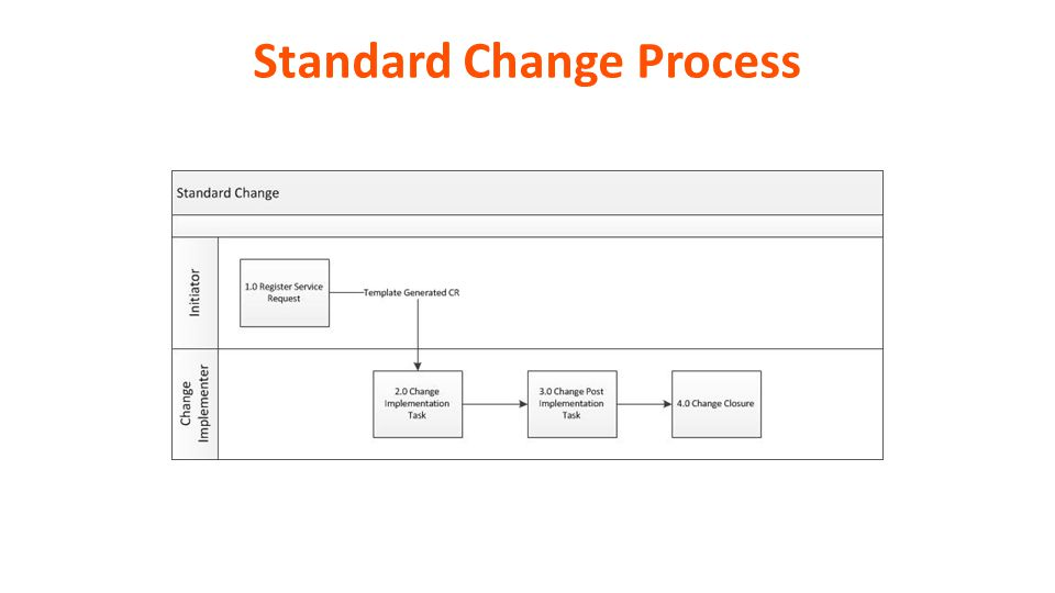 Remedyforce value enablement kit change management ppt video standard change process pronofoot35fo Choice Image