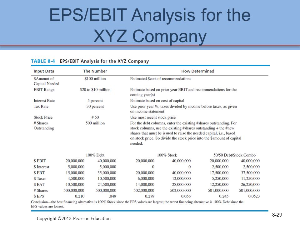 ebit eps analysis Question plan a: is an all common equity structure with $24 million being raised by selling 80,000 shares of common stock plan b: issuing $12 mil in long-term.