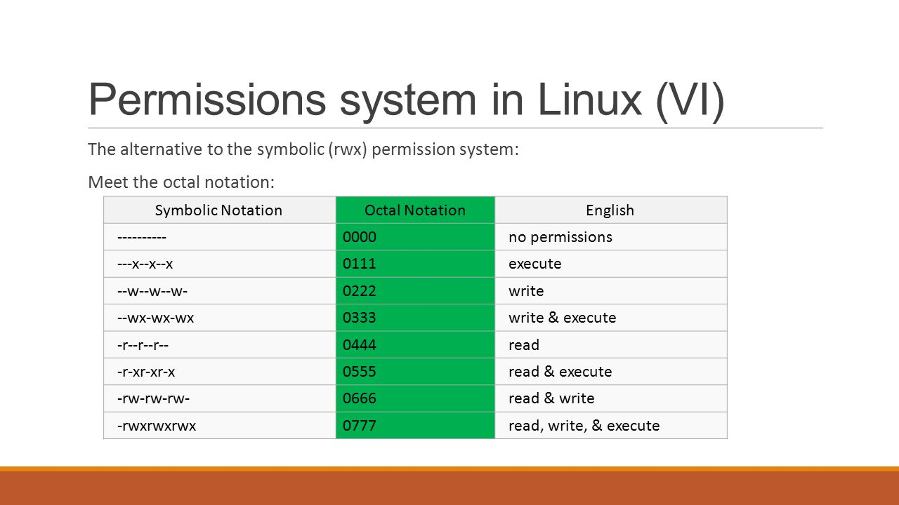 how to read permissions linux numbers