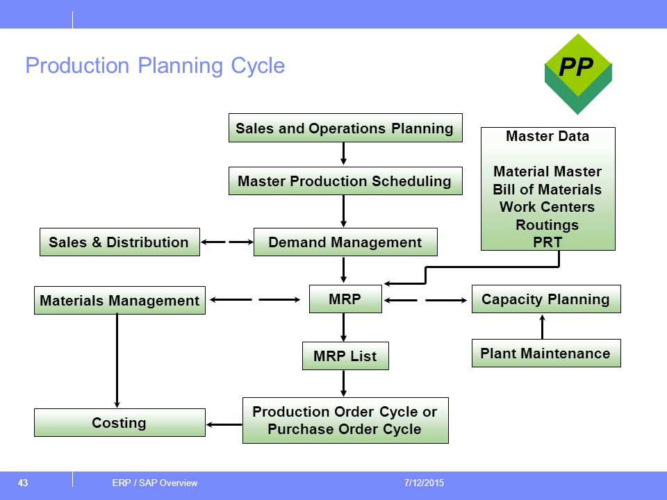 production planning erp Production scheduling software: compare leading production planning and scheduling programs to find the right solution for your business free demos, price quotes.