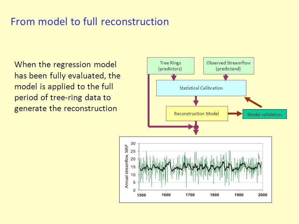 From model to full reconstruction