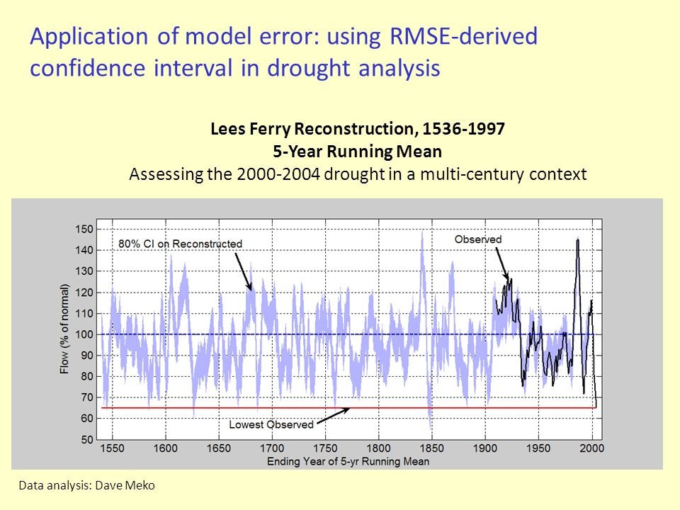 Application of model error: using RMSE-derived confidence interval in drought analysis