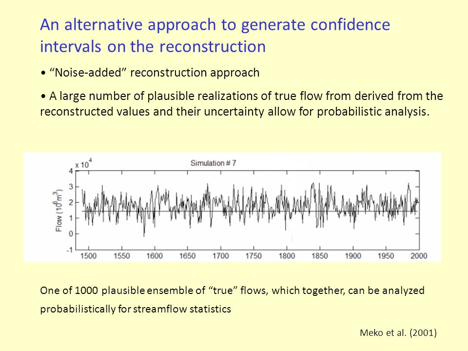 An alternative approach to generate confidence intervals on the reconstruction
