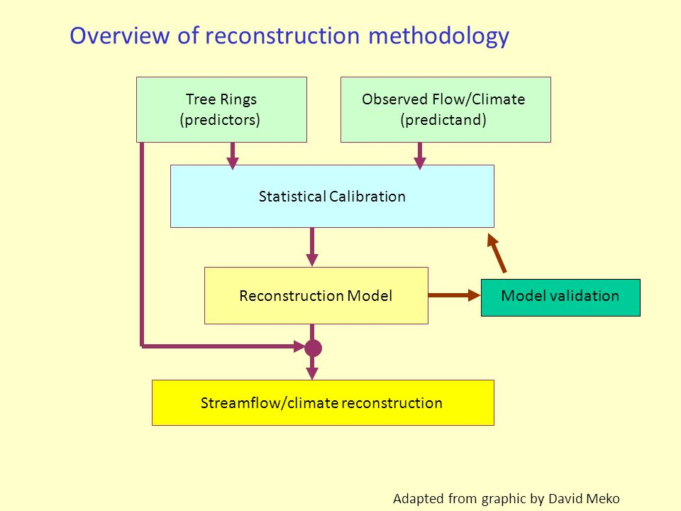 Overview of reconstruction methodology