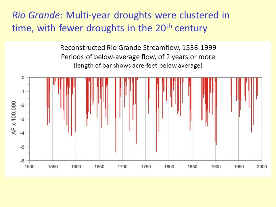 Rio Grande: Multi-year droughts were clustered in time, with fewer droughts in the 20th century