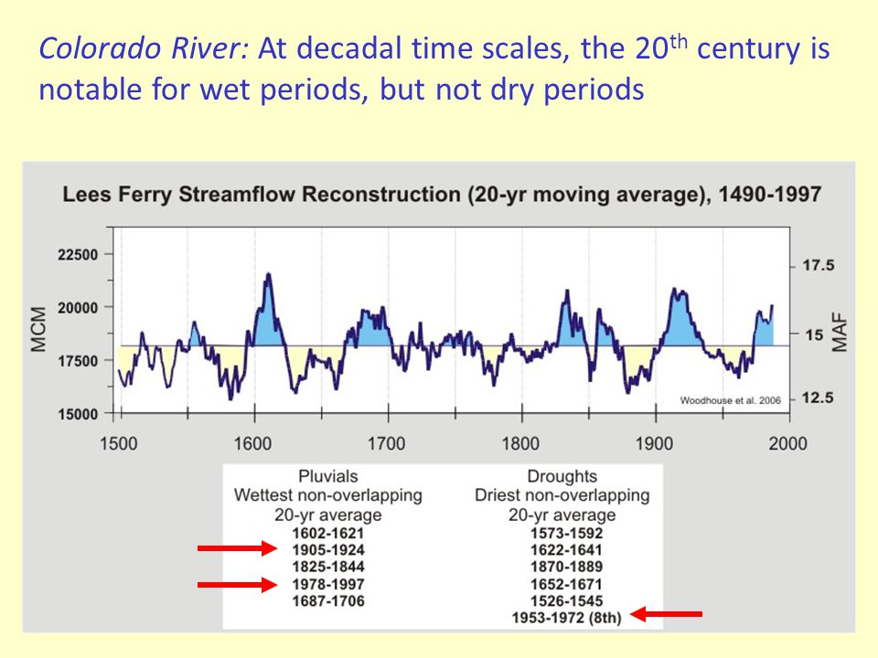 Colorado River: At decadal time scales, the 20th century is notable for wet periods, but not dry periods