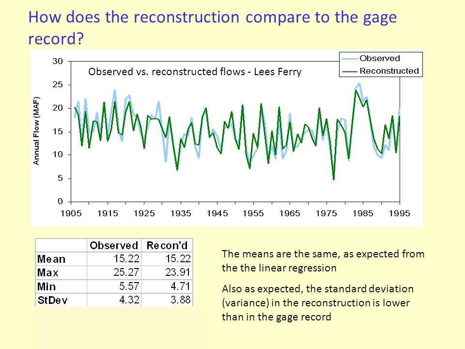 How does the reconstruction compare to the gage record