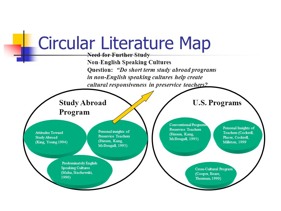 literature review study abroad This article was first published in 2011 however, many of the strategies and perspectives shared below apply today numerous studies have demonstrated the impact that study abroad and other forms of experiential learning (internships, service learning, etc) have on the persistence and academic performance of undergraduates in general and of minority students in particular yet increasing [].