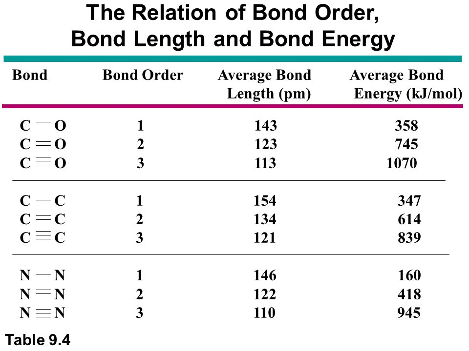 bond order and strength relationship