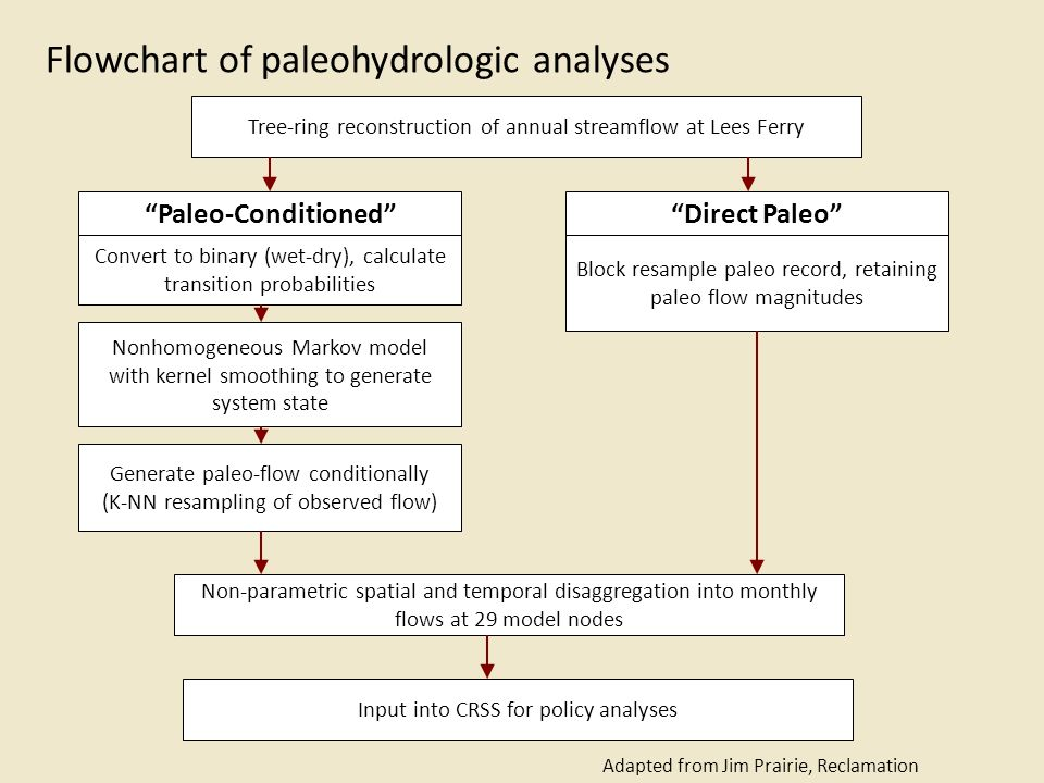 Flowchart of paleohydrologic analyses