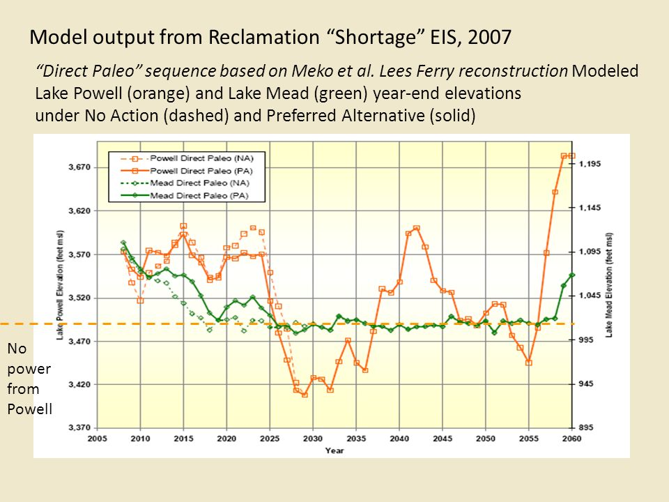 Model output from Reclamation Shortage EIS, 2007