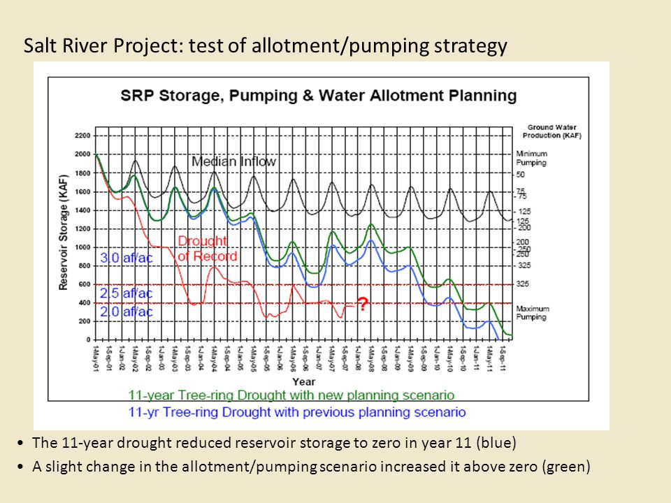 Salt River Project: test of allotment/pumping strategy