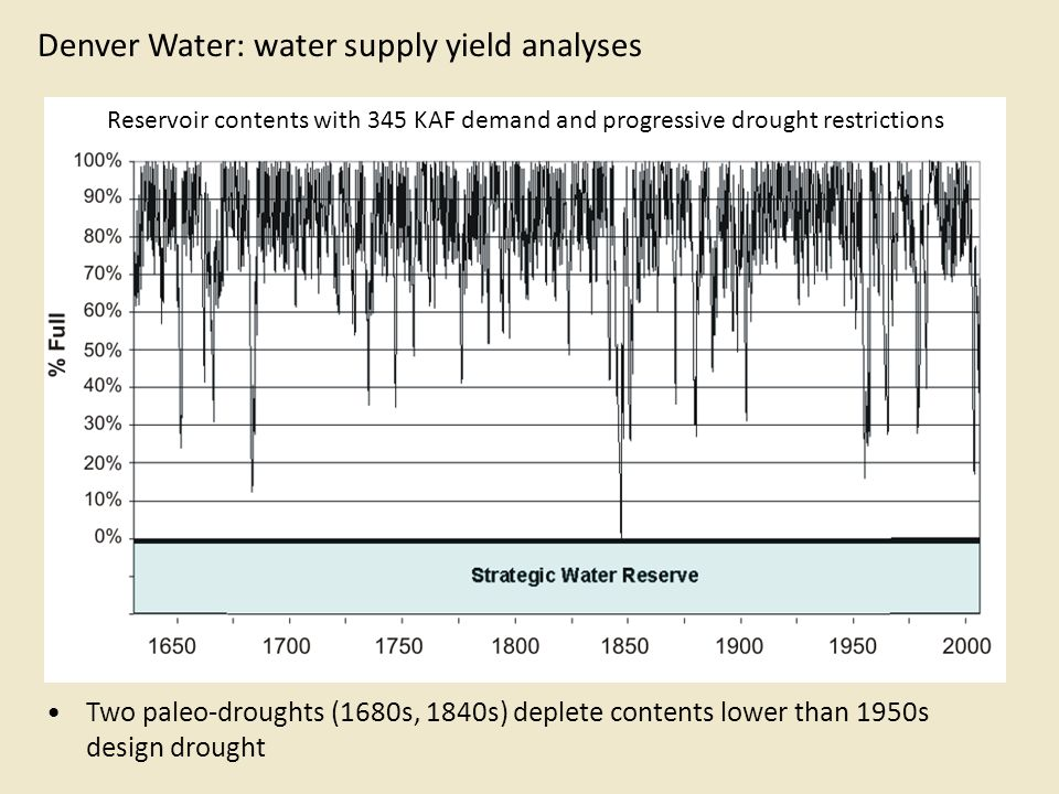 Denver Water: water supply yield analyses