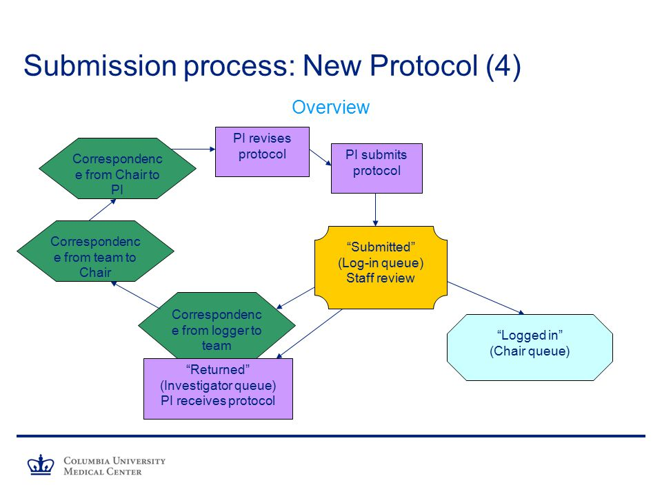 Submission process: New Protocol (4)