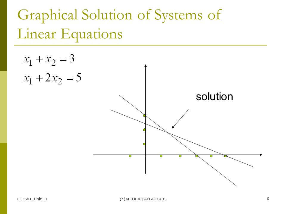 Graphical Solution of Systems of Linear Equations
