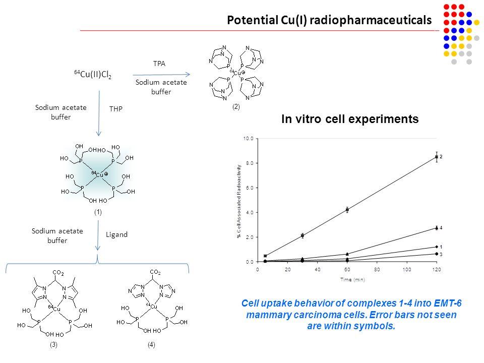 Potential Cu(I) radiopharmaceuticals