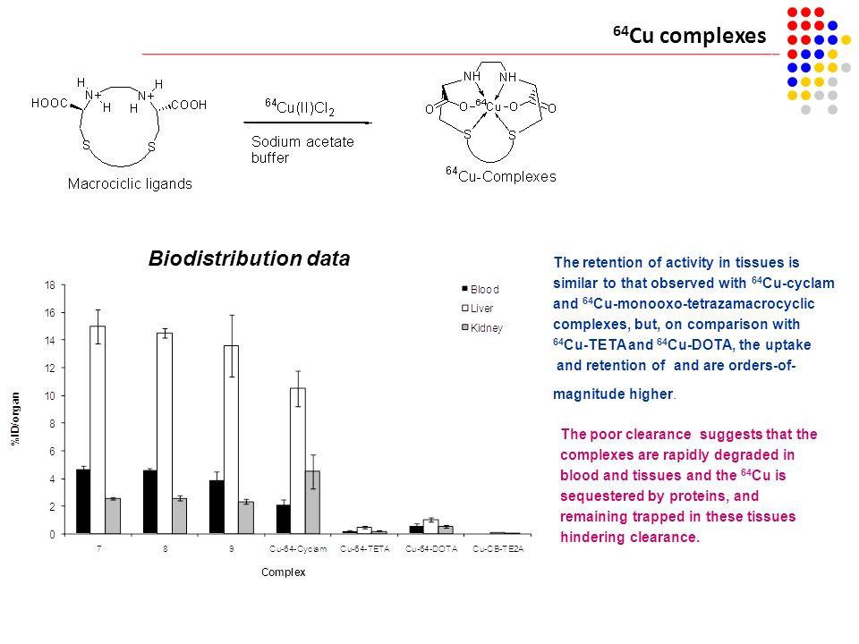 64Cu complexes Biodistribution data