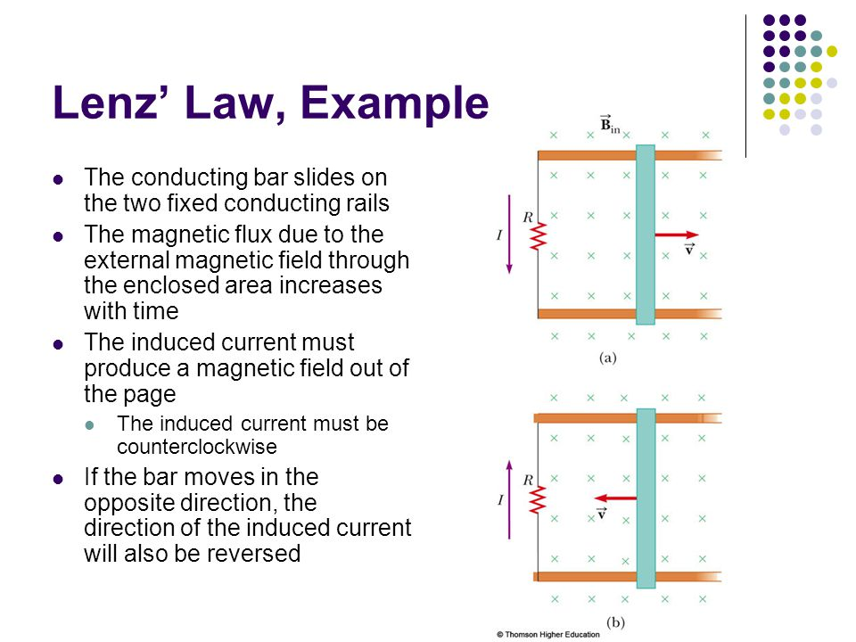 Lenz' Law, Example The conducting bar slides on the two fixed conducting rails.