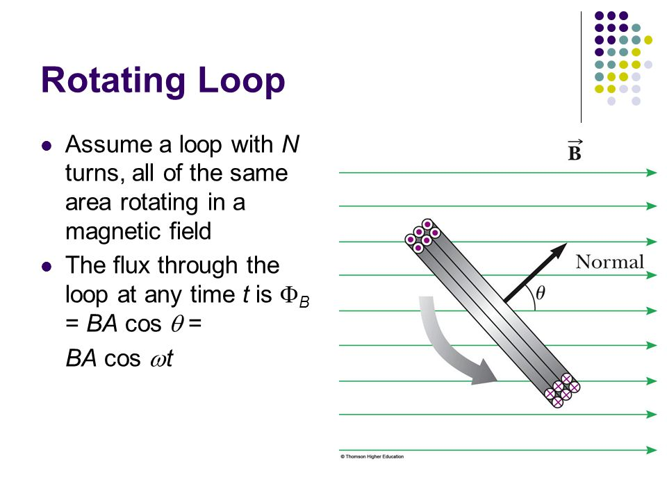 Rotating Loop Assume a loop with N turns, all of the same area rotating in a magnetic field.