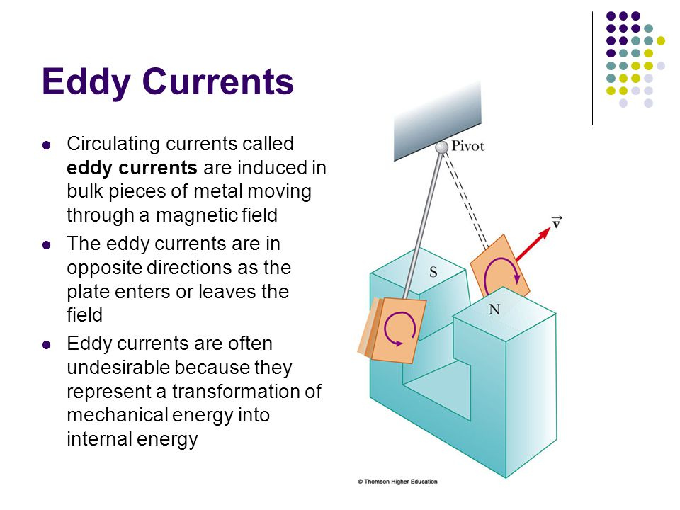 Eddy Currents Circulating currents called eddy currents are induced in bulk pieces of metal moving through a magnetic field.