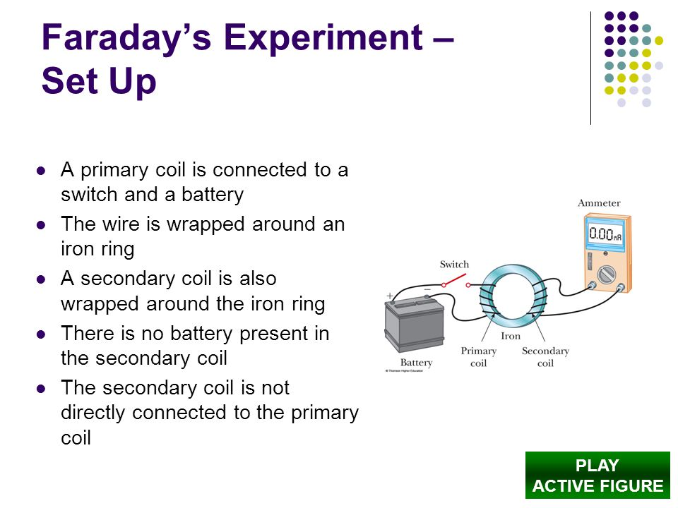 Faraday's Experiment – Set Up