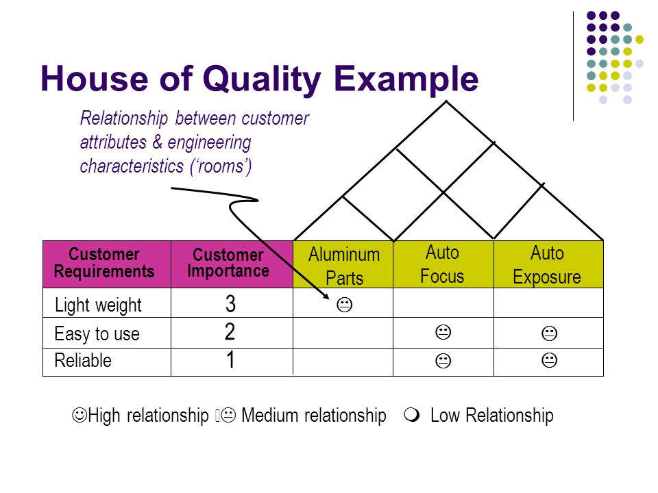 consumer perspective important attributes of quality 11 consumer perspectives on health care decision-making competency, though not referred to as frequently as interpersonal skills, was another important quality attribute descriptions of competency varied, and the concept remained vague for some participants it generally included diagnostic and.