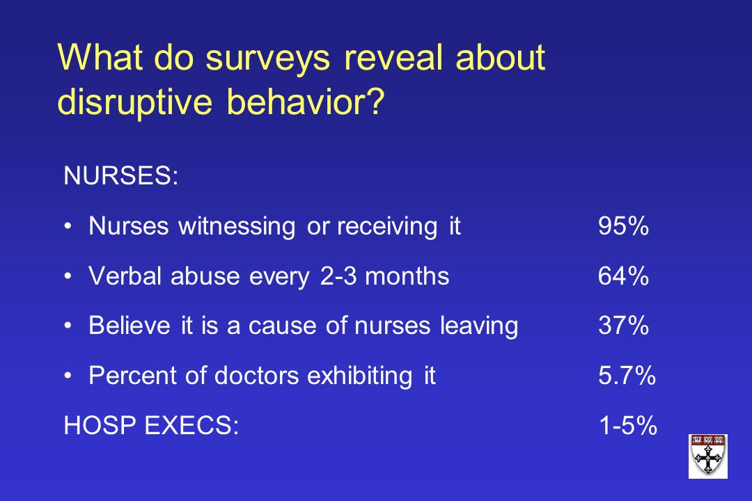 What do surveys reveal about disruptive behavior