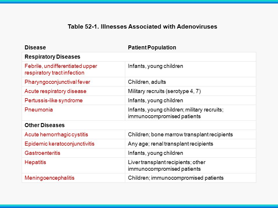 Table 52-1. Illnesses Associated with Adenoviruses