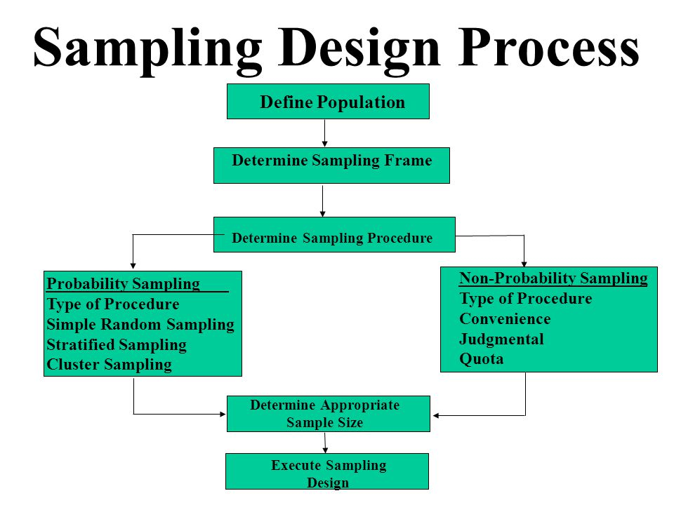 sampling design Methods for constructing sampling design • estimating population means and  variances • estimating sampling errors • special considerations for tropical  forest.