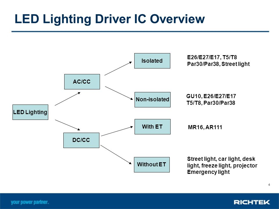 LED Lighting Driver IC Overview  sc 1 st  SlidePlayer & LED Lighting Driver IC Introduction - ppt video online download azcodes.com