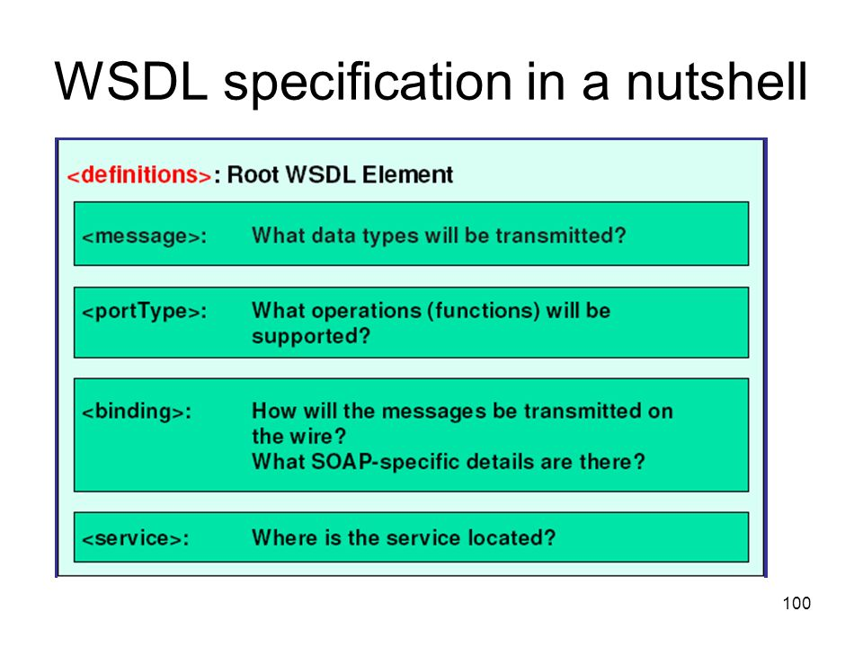 WSDL specification in a nutshell