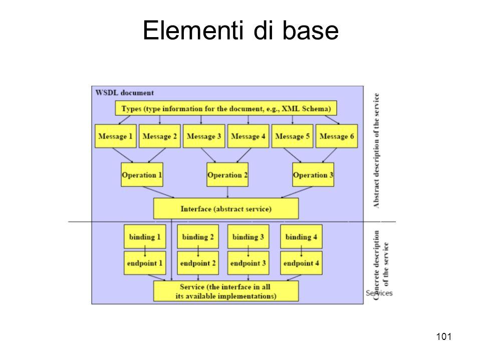 Elementi di base