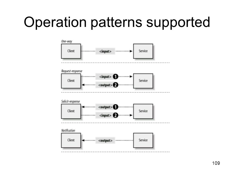 Operation patterns supported