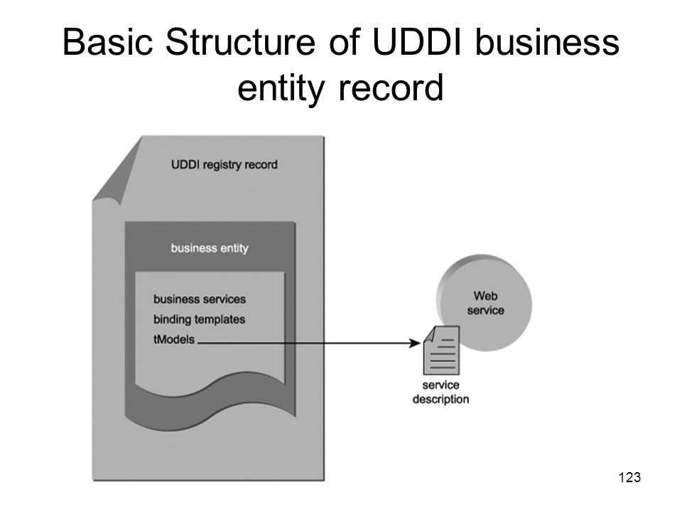 Basic Structure of UDDI business entity record