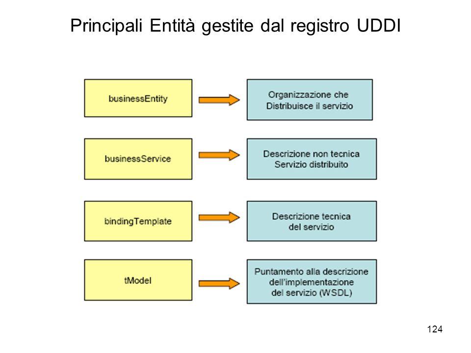 Principali Entità gestite dal registro UDDI
