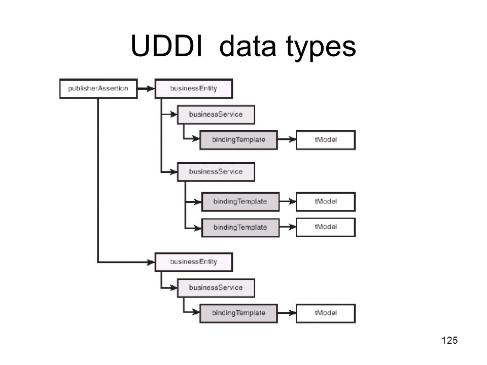 UDDI data types