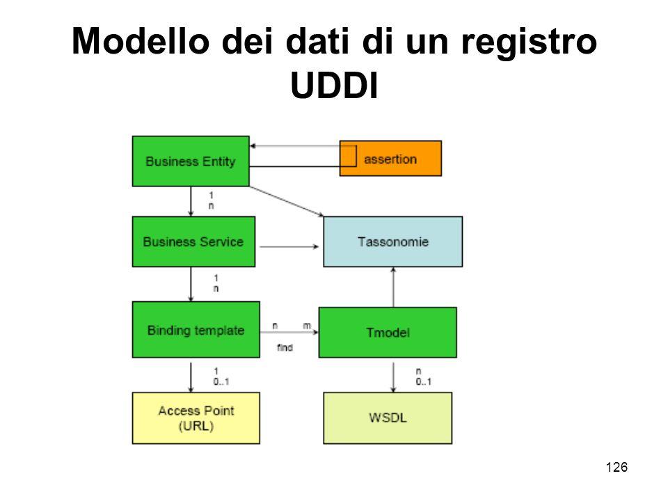 Modello dei dati di un registro UDDI