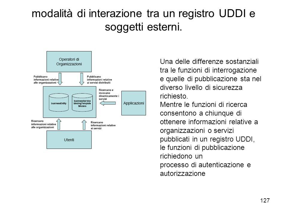 modalità di interazione tra un registro UDDI e soggetti esterni.