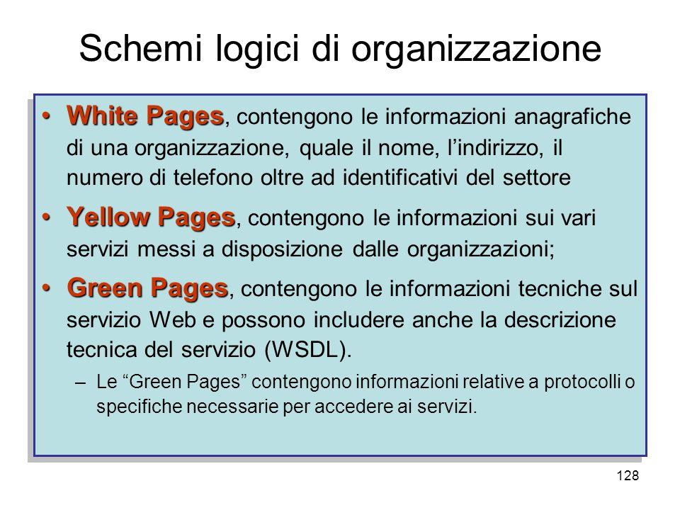 Schemi logici di organizzazione
