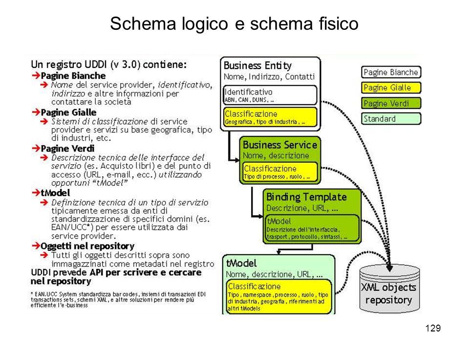 Schema logico e schema fisico