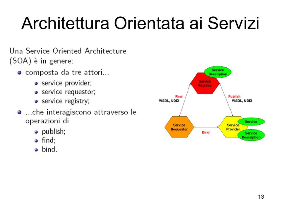 Architettura Orientata ai Servizi