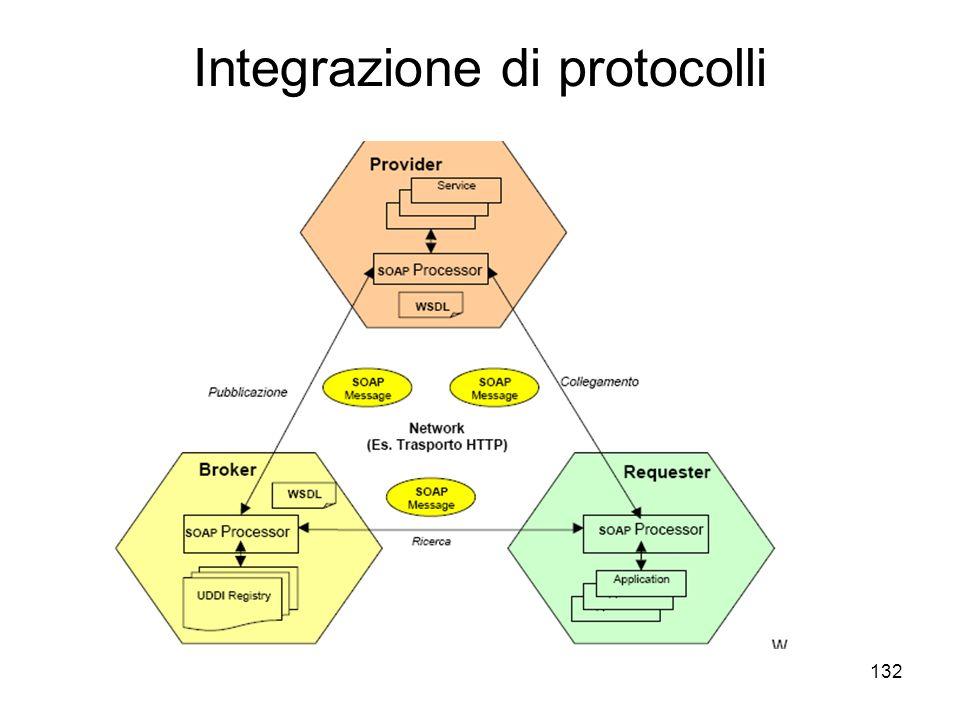 Integrazione di protocolli