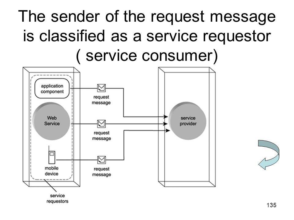 The sender of the request message is classified as a service requestor ( service consumer)