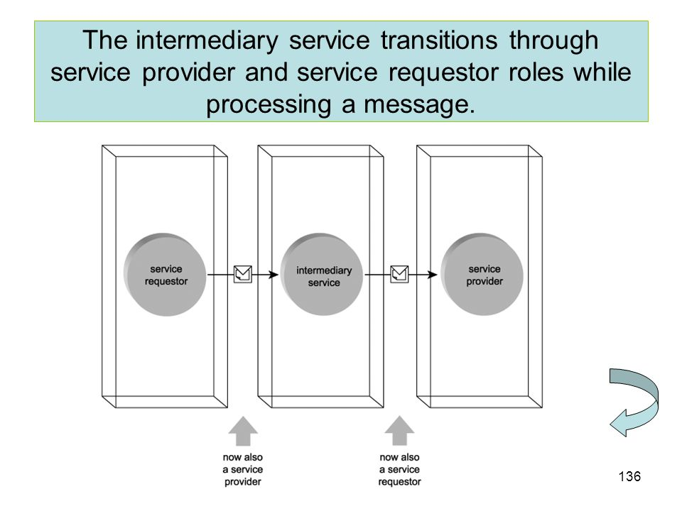 The intermediary service transitions through service provider and service requestor roles while processing a message.