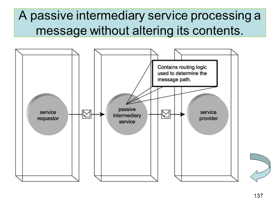 A passive intermediary service processing a message without altering its contents.