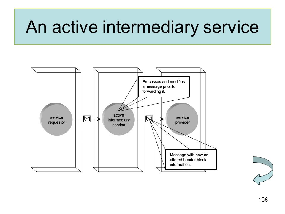 An active intermediary service