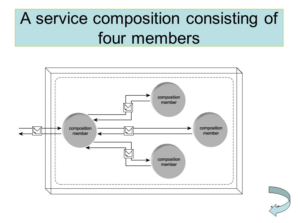 A service composition consisting of four members
