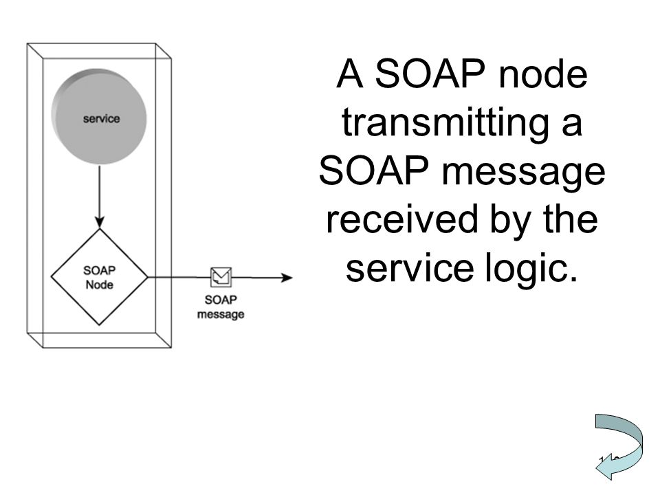 A SOAP node transmitting a SOAP message received by the service logic.