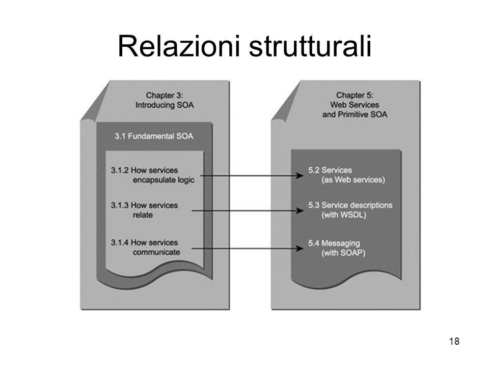 Relazioni strutturali