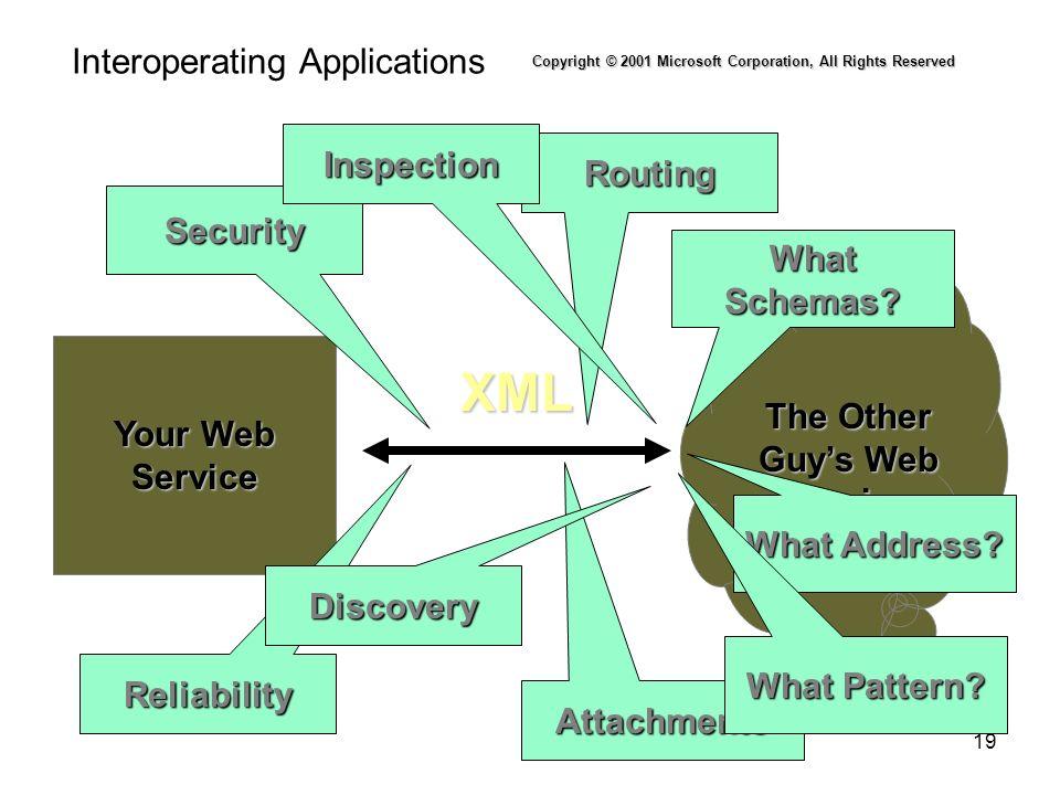 Interoperating Applications